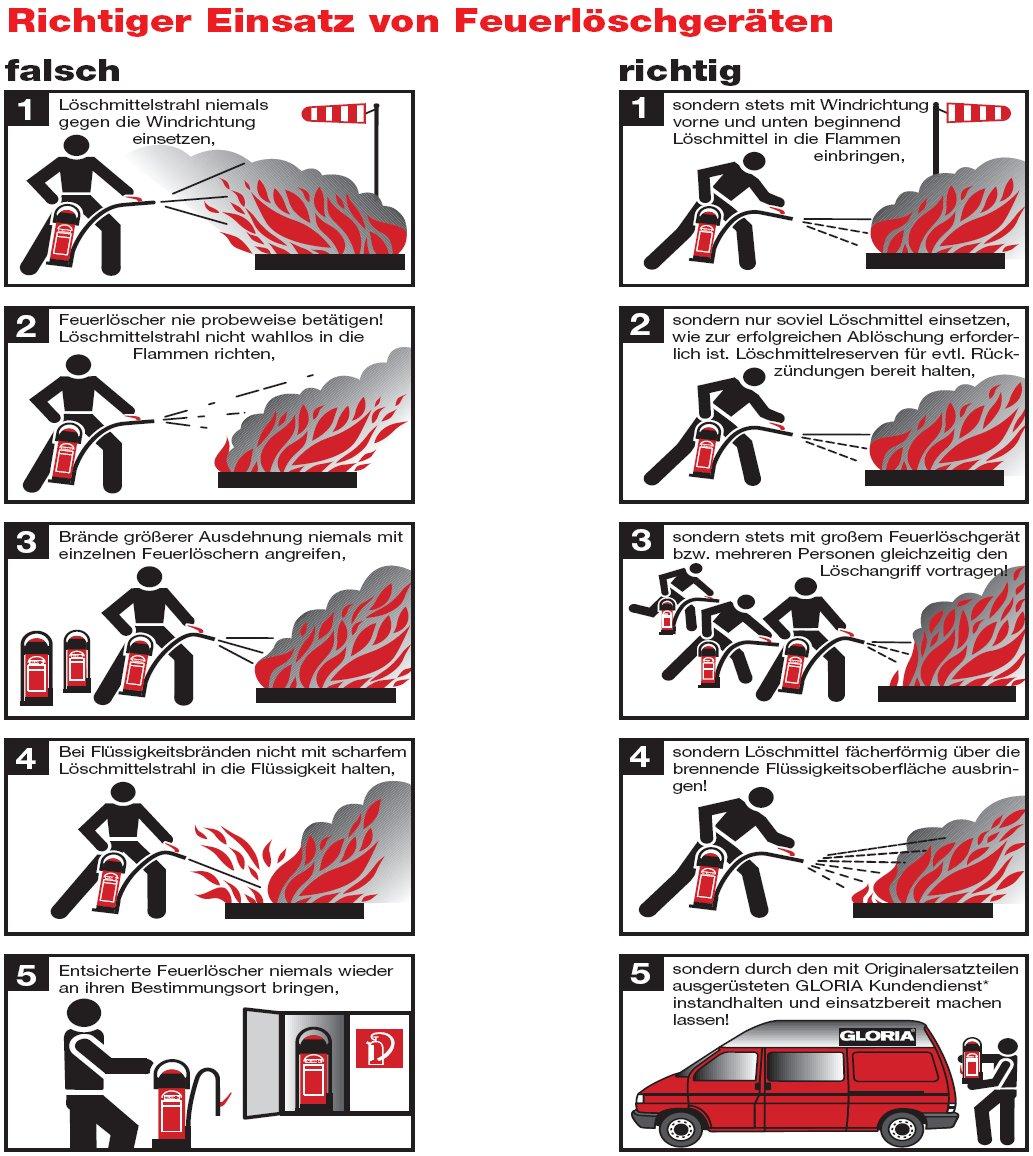 Richtiger Einsatz von Feuerlöscher
